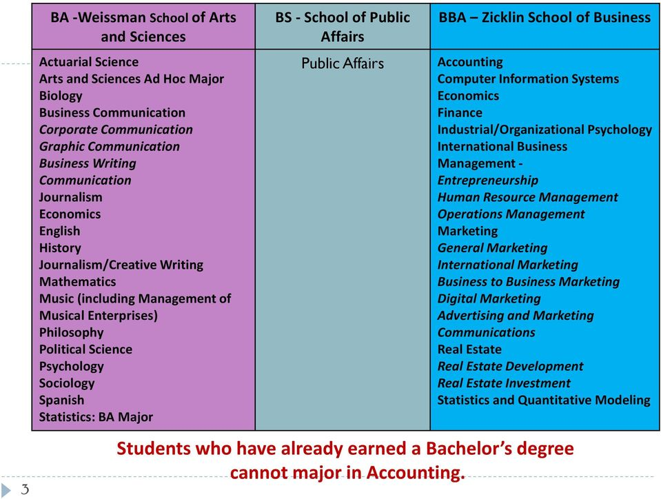 BA Major BS - School of Public Affairs Public Affairs BBA Zicklin School of Business Accounting Computer Information Systems Economics Finance Industrial/Organizational Psychology International