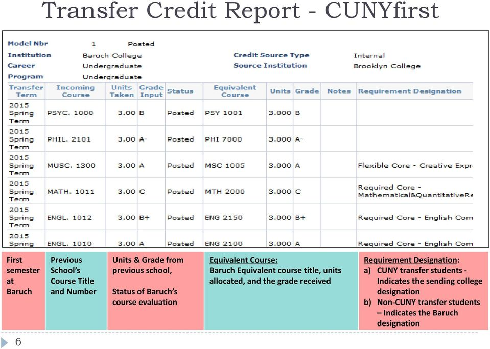 Equivalent course title, units allocated, and the grade received Requirement Designation: a) CUNY transfer