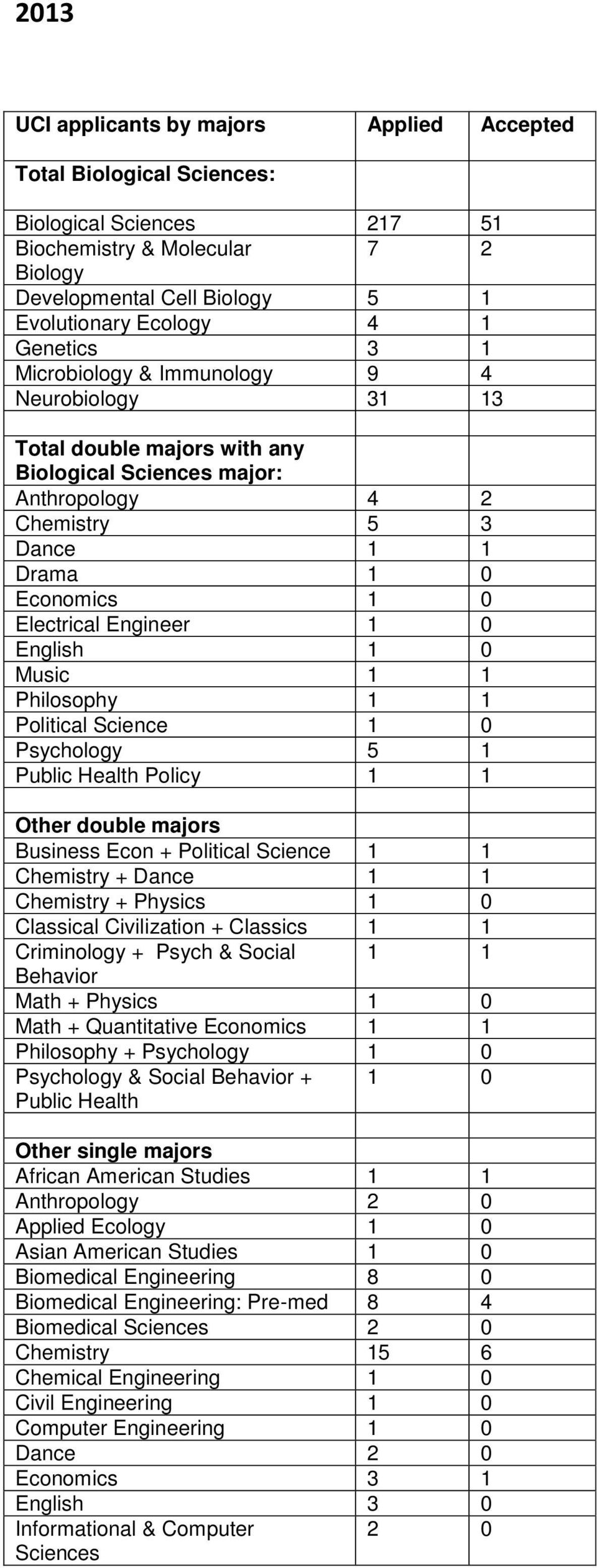 English 1 0 Music 1 1 Philosophy 1 1 Political Science 1 0 Psychology 5 1 Public Health Policy 1 1 Other double majors Business Econ + Political Science 1 1 Chemistry + Dance 1 1 Chemistry + Physics