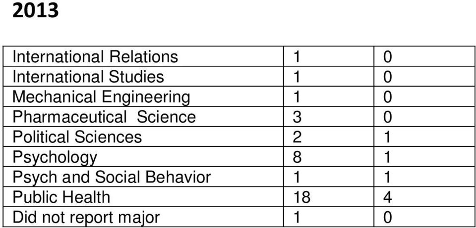 Political Sciences 2 1 Psychology 8 1 Psych and Social