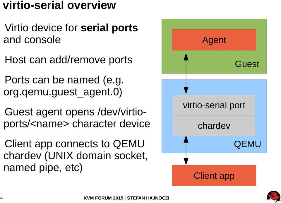 0) Guest agent opens /dev/virtioports/<name> character device Client app connects