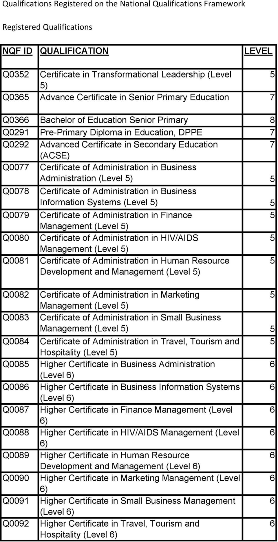 Certificate of Administration in Business Q007 Administration (Level ) Certificate of Administration in Business Information Systems (Level ) Q0079 Certificate of Administration in Finance Management
