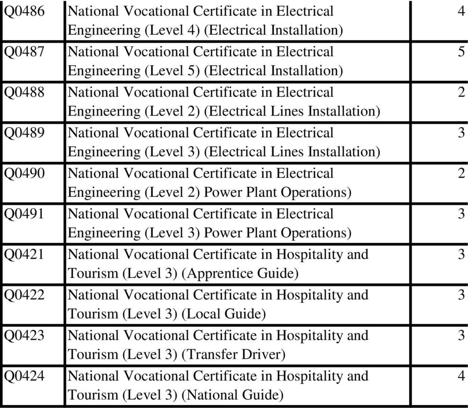 Engineering (Level 3) (Electrical Lines Installation) National Vocational Certificate in Electrical Engineering (Level 2) Power Plant Operations) National Vocational Certificate in Electrical