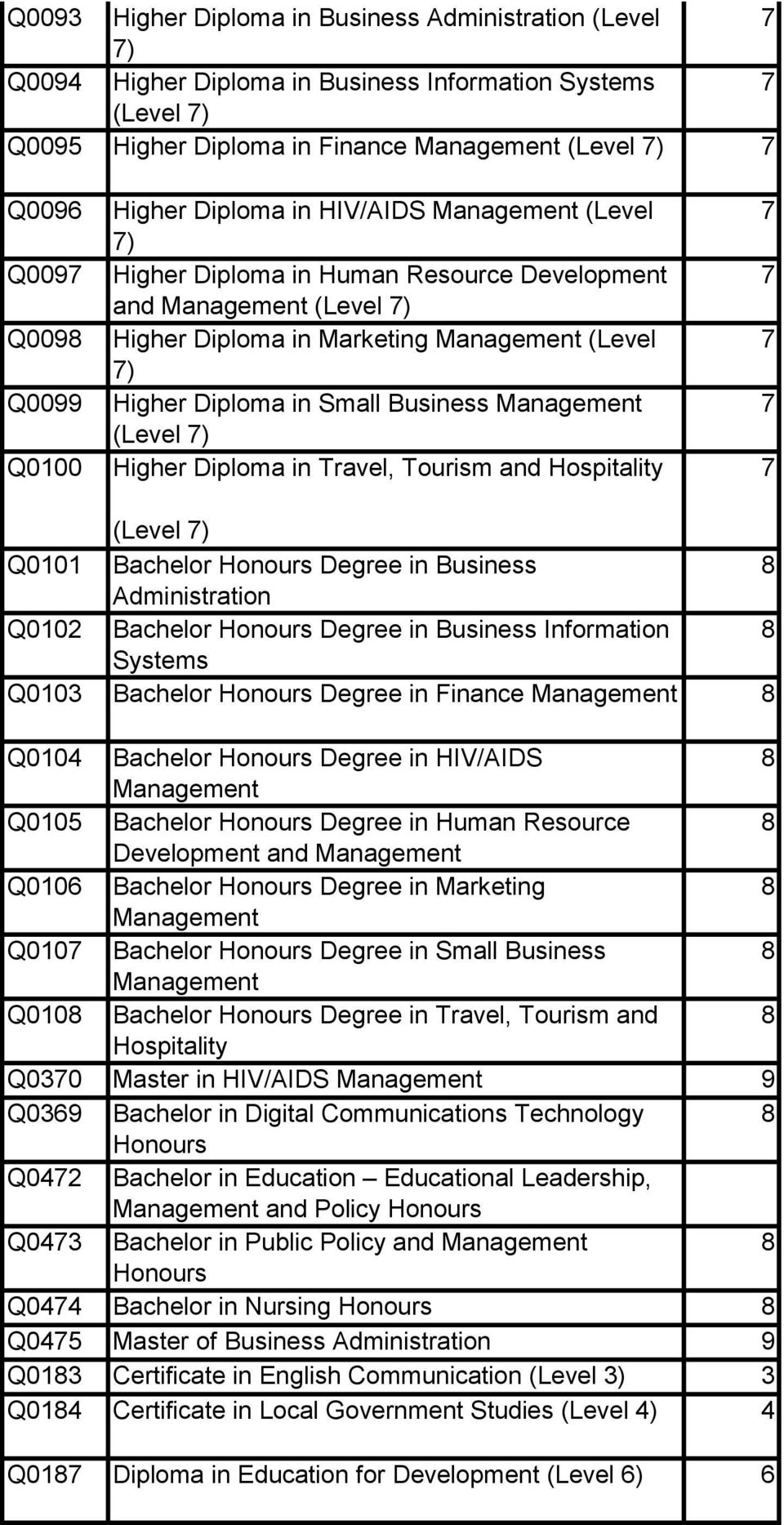 Business Management 7 (Level 7) Q0100 Higher Diploma in Travel, Tourism and Hospitality 7 (Level 7) Q0101 Bachelor Honours Degree in Business Administration Q0102 Bachelor Honours Degree in Business