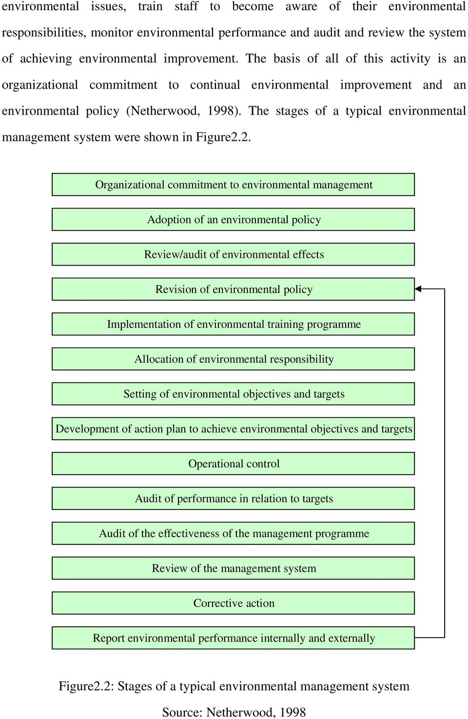 The stages of a typical environmental management system were shown in Figure2.
