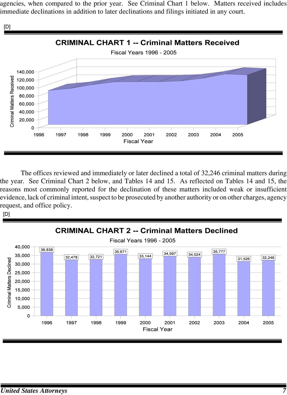 The offices reviewed and immediately or later declined a total of 32,246 criminal matters during the year. See Criminal Chart 2 below, and Tables 14 and 15.