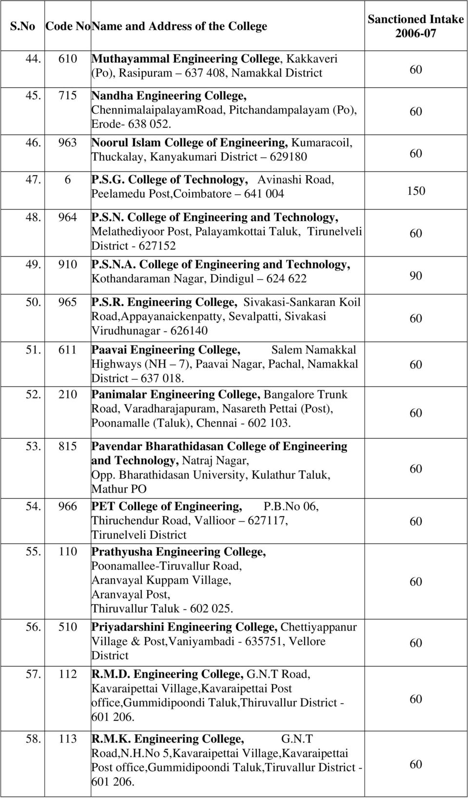 910 P.S.N.A. College of Engineering and Technology, Kothandaraman Nagar, Dindigul 624 622 90 50. 965 P.S.R.
