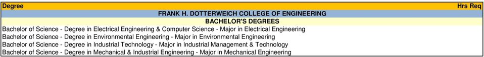 Major in Electrical Engineering Bachelor of Science - Degree in Environmental Engineering - Major in