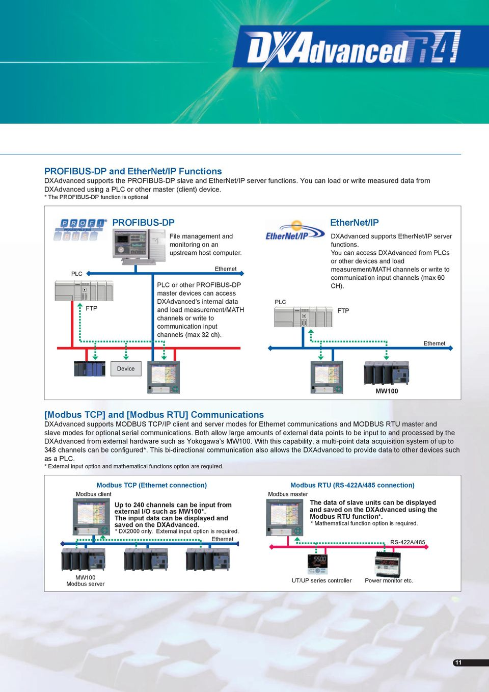 * The PROFIBUS-DP function is optional PROFIBUS-DP EtherNet/IP PLC FTP File management and monitoring on an upstream host computer.