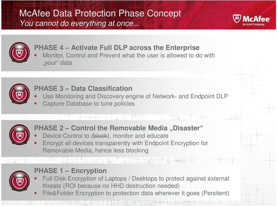 Discovery engine of Network- and Endpoint DLP Capture Database to tune policies PHASE 2 Control the Removable Media Disaster Device Control to (block), monitor and educate Encrypt