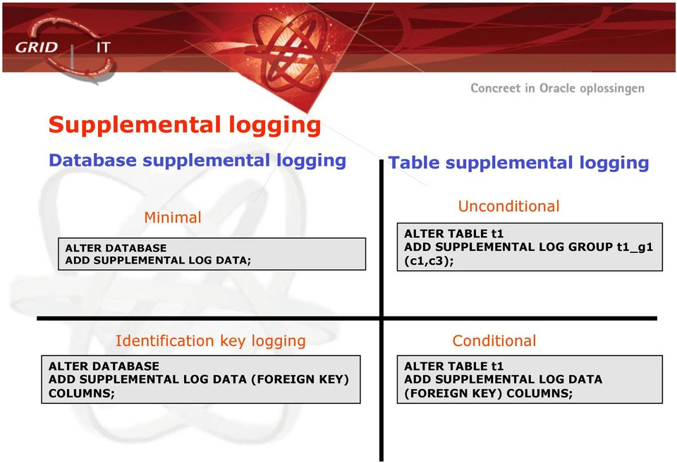 COLUMNS; Table supplemental logging Unconditional ALTER TABLE t1 ADD SUPPLEMENTAL LOG GROUP