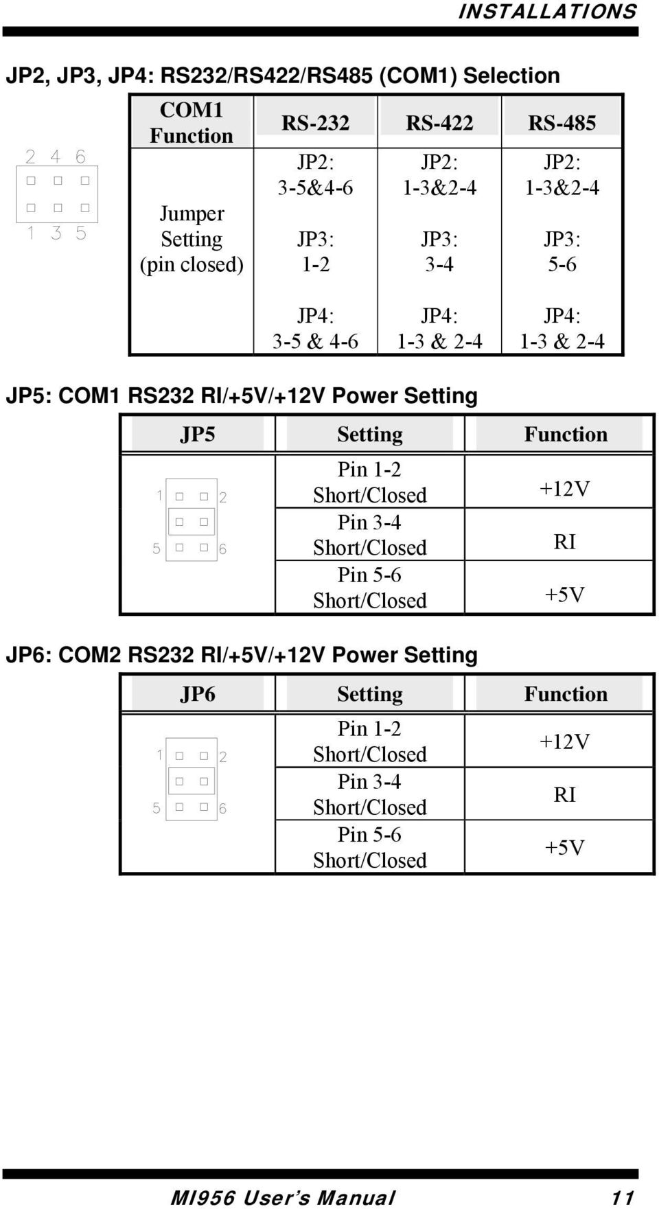 Power Setting JP5 Setting Function Pin 1-2 Short/Closed +12V Pin 3-4 Short/Closed RI Pin 5-6 Short/Closed +5V JP6: COM2 RS232