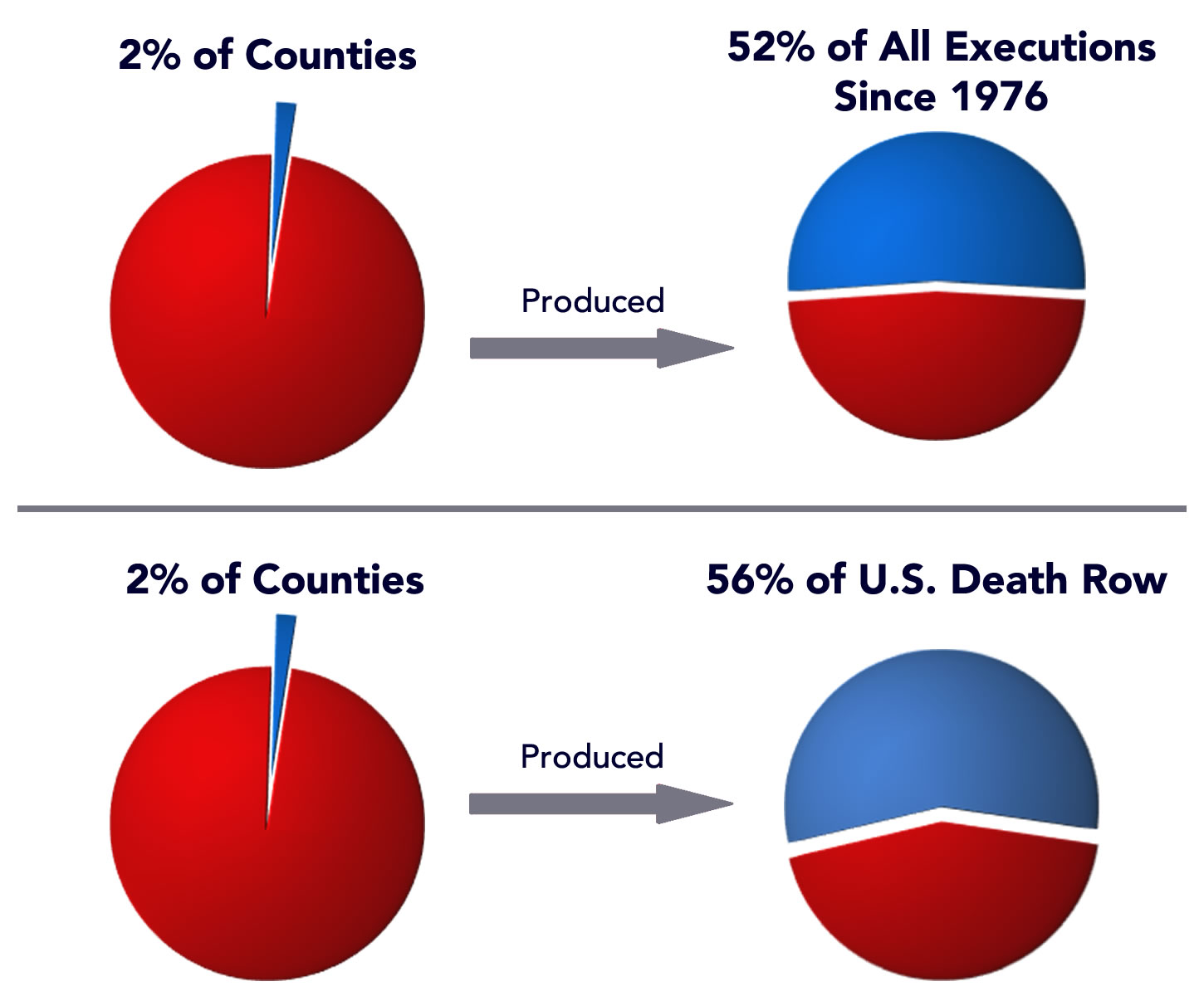The 2% Death Penalty, p.6 The Two-Percent National Death Penalty Although death penalty laws are on the books of 32 states, a mere 2% of the counties in the U.S. generate the majority of executions.