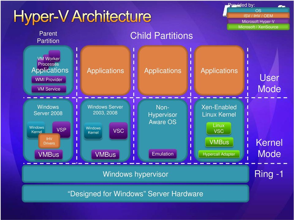 Windows Kernel IHV Drivers VMBus VSP Windows Server 2003, 2008 Windows Kernel VMBus VSC Non- Hypervisor Aware OS Emulation
