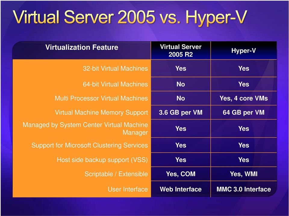 6 GB per VM 64 GB per VM Managed by System Center Virtual Machine Manager Yes Yes Support for Microsoft Clustering