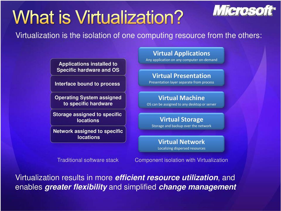 Virtual Presentation Presentation layer separate from process Virtual Machine OS can be assigned to any desktop or server Virtual Storage Storage and backup over the network Virtual