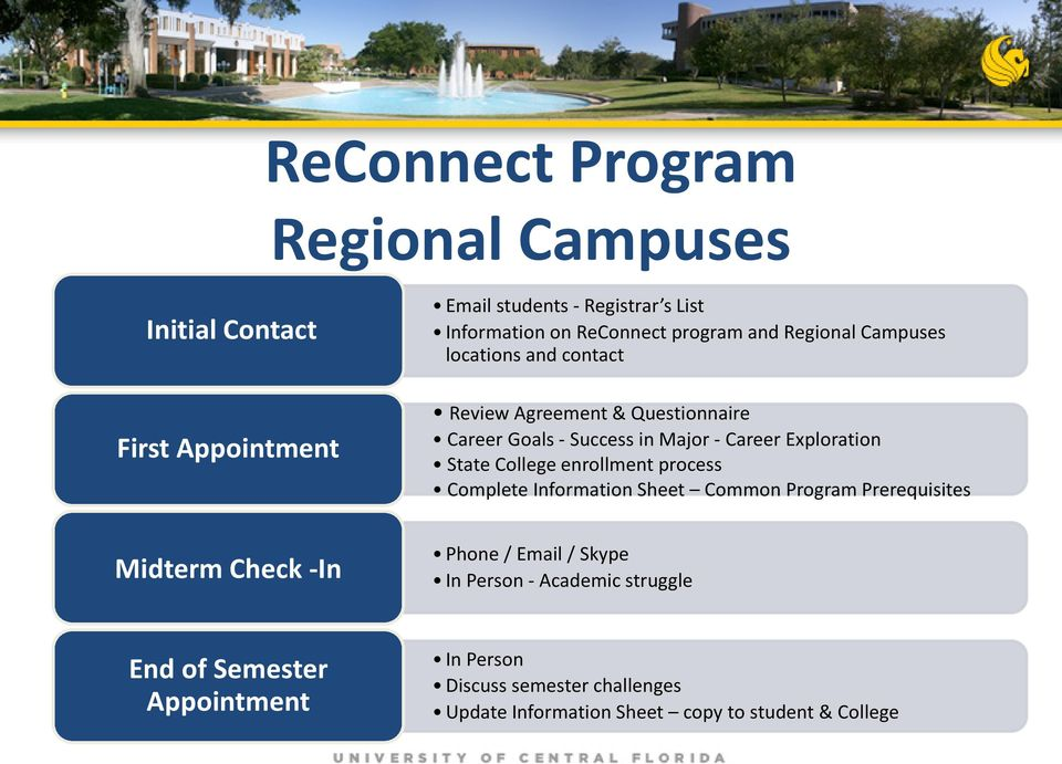 State College enrollment process Complete Information Sheet Common Program Prerequisites Midterm Check -In Phone / Email / Skype In