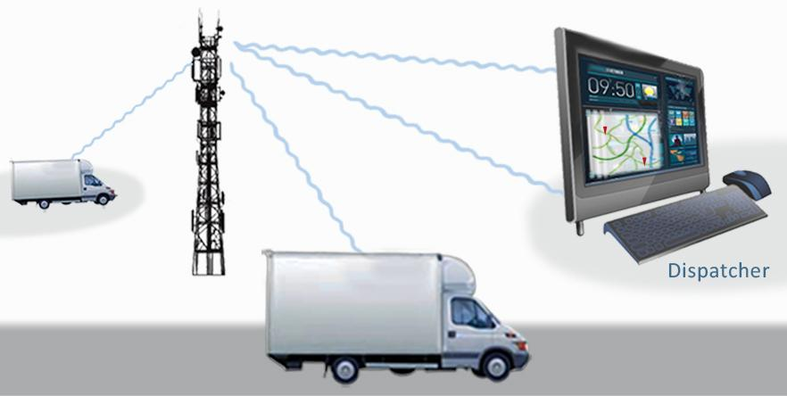 Communications Technology Fleets Vehicles Drivers Collect Key Attributes Transmit Process Information Location Vehicle Metrics Driver Behavior Hours & Miles Driven Secure data centers Web and mobile