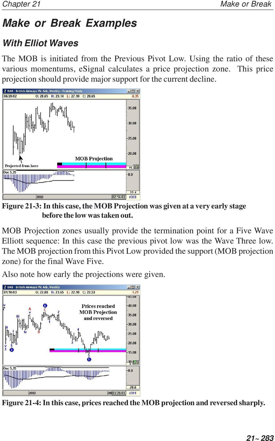 MOB Projection zones usually provide the termination point for a Five Wave Elliott sequence: In this case the previous pivot low was the Wave Three low.