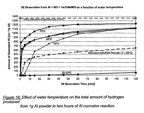 Figure 5: Effect of temperature on aluminum-salt reactions with water (17).
