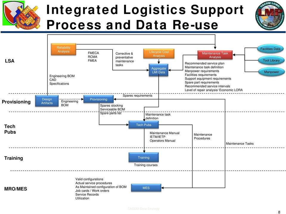 integrated logistics for dep gard Explain how to monitor children and young people's development using different methods integrated logistics for dep/gard sales agent for dep.
