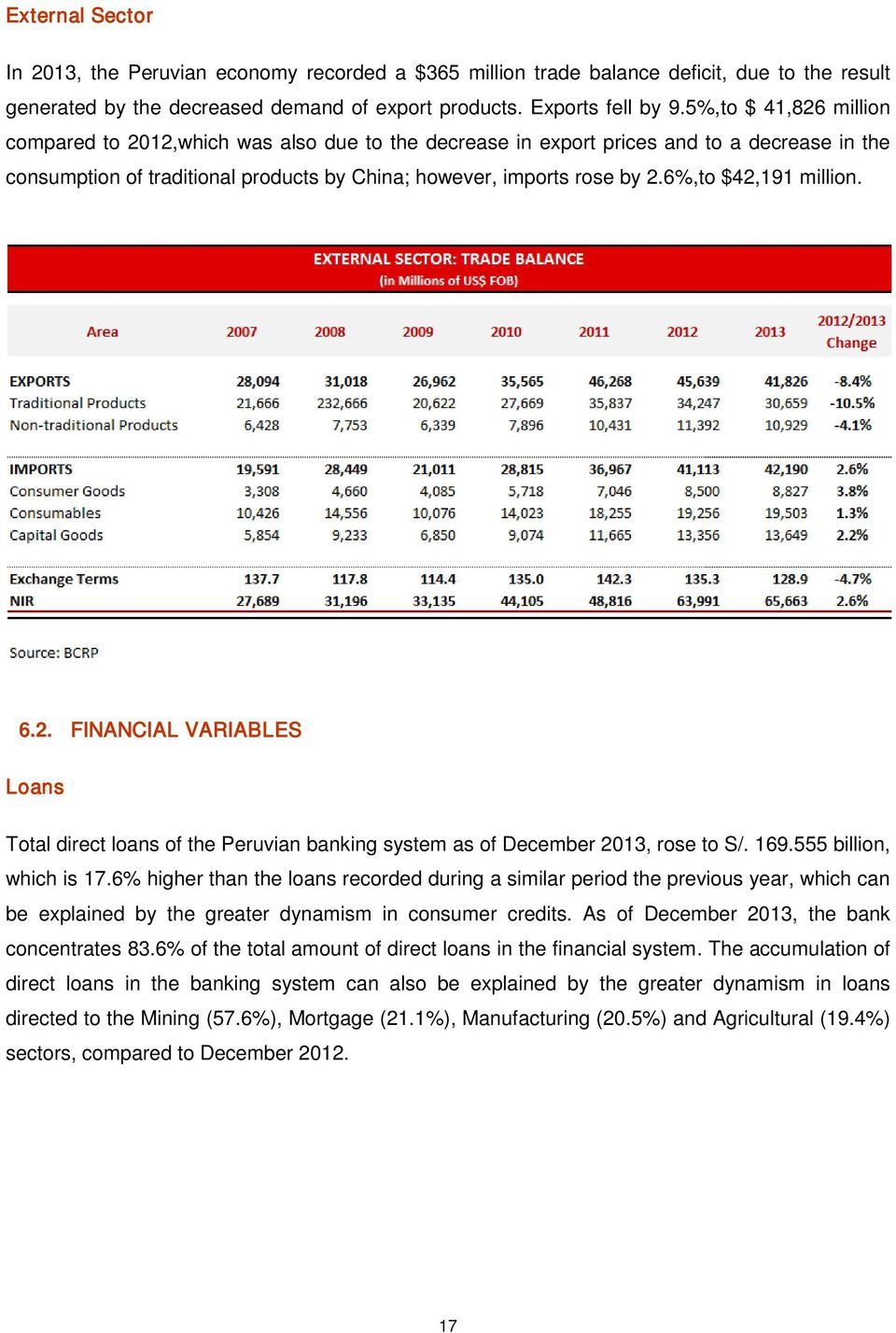 6%,to $42,191 million. 6.2. FINANCIAL VARIABLES Loans Total direct loans of the Peruvian banking system as of December 2013, rose to S/. 169.555 billion, which is 17.