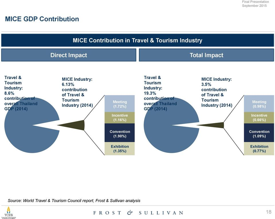 conclusion of tourism in thailand Conclusion medical tourism in thailand, despite some benefits, has negative effects that could be mitigated by lifting the restrictions.