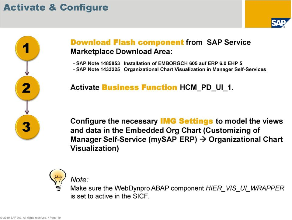 Configure the necessary IMG Settings to model the views and data in the Embedded Org Chart (Customizing of Manager Self-Service (mysap ERP)