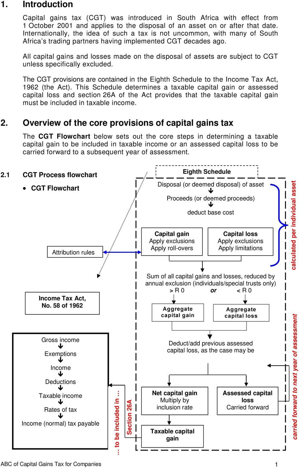 All capital gains and losses made on the disposal of assets are subject to CGT unless specifically excluded.