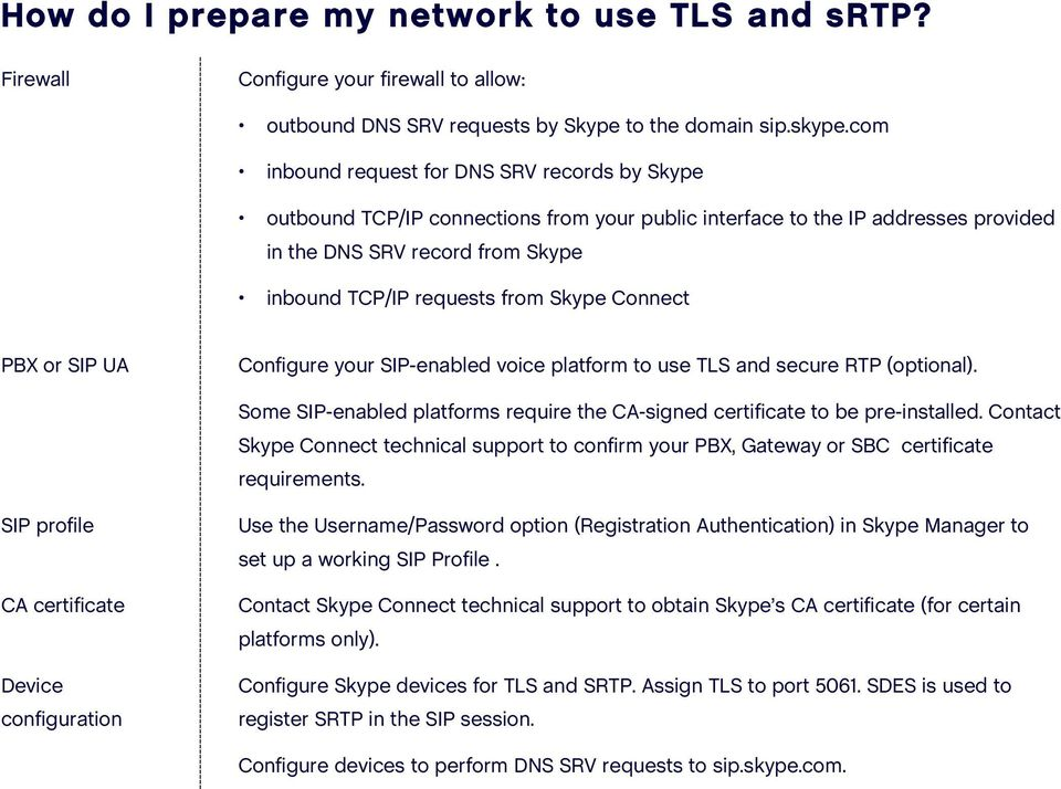 Skype Connect PBX or SIP UA Configure your SIP-enabled voice platform to use TLS and secure RTP (optional). Some SIP-enabled platforms require the CA-signed certificate to be pre-installed.
