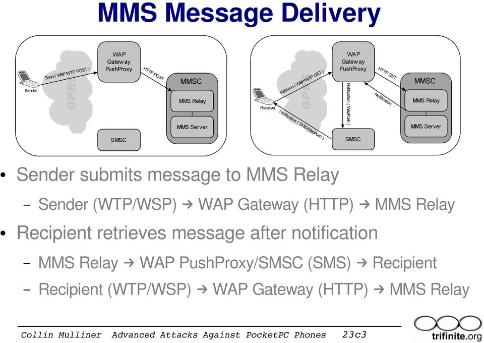 retrieves message after notification MMS Relay WAP