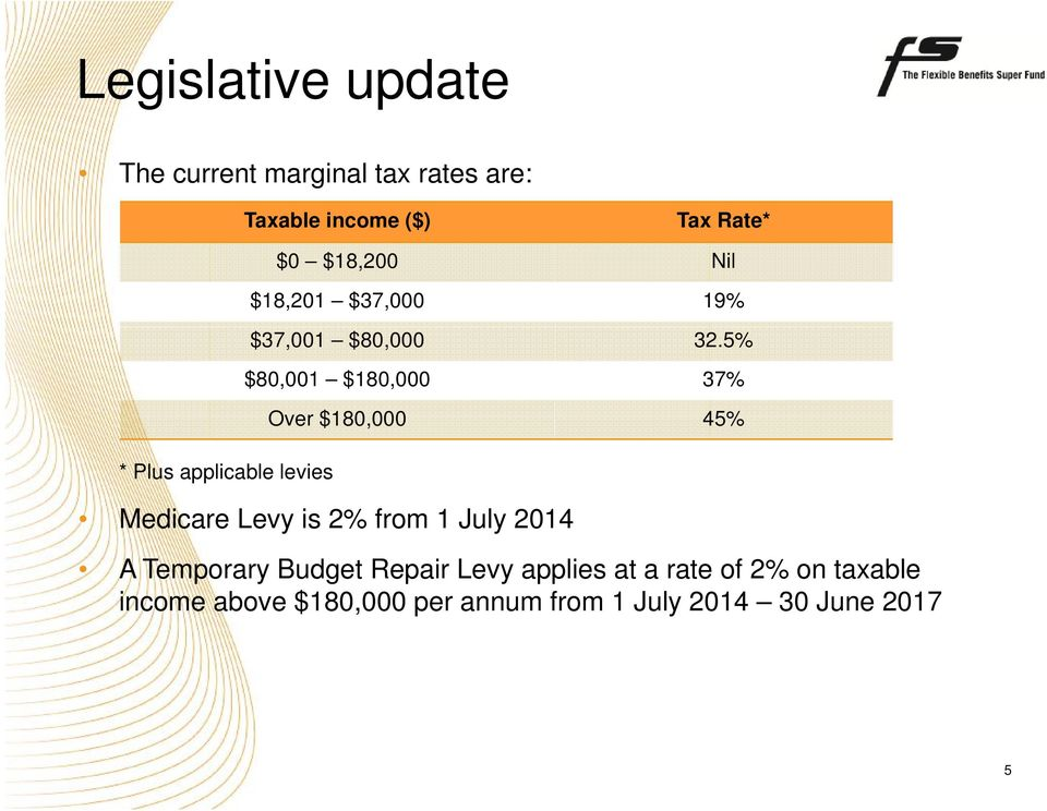 5% $80,001 $180,000 37% Over $180,000 45% Medicare Levy is 2% from 1 July 2014 A Temporary