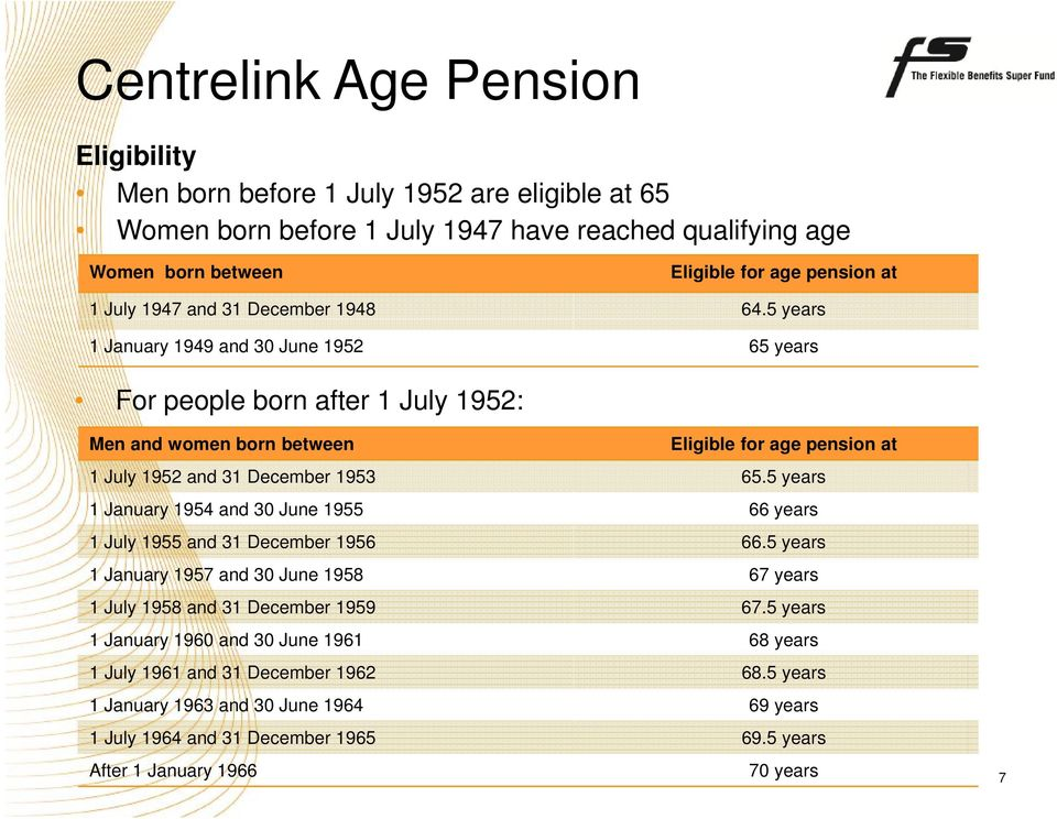 5 years 1 January 1949 and 30 June 1952 65 years For people born after 1 July 1952: Men and women born between Eligible for age pension at 1 July 1952 and 31 December 1953 65.