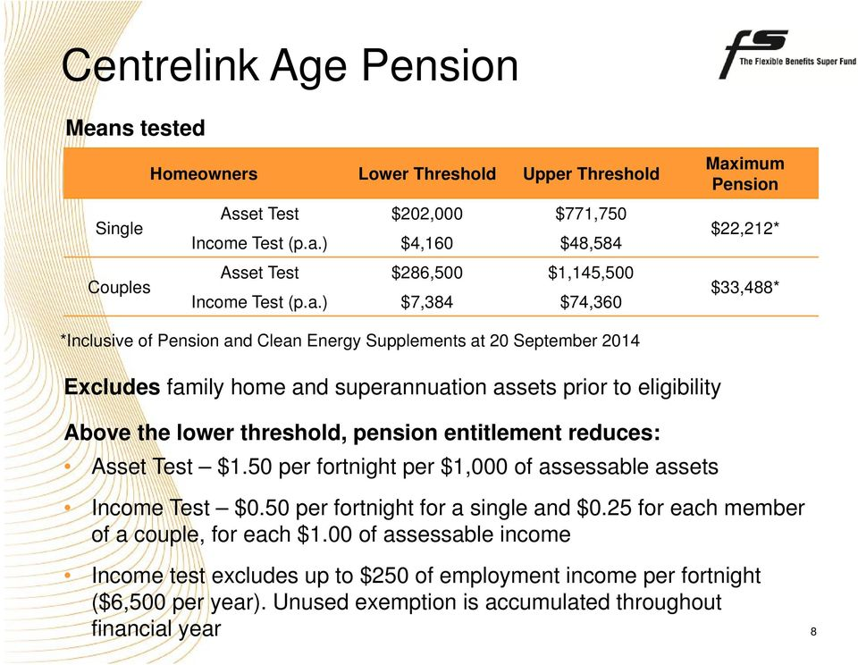 Above the lower threshold, pension entitlement reduces: Asset Test $1.50 per fortnight per $1,000 of assessable assets Income Test $0.50 per fortnight for a single and $0.