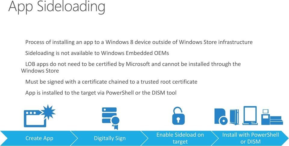 through the Windows Store Must be signed with a certificate chained to a trusted root certificate App is installed
