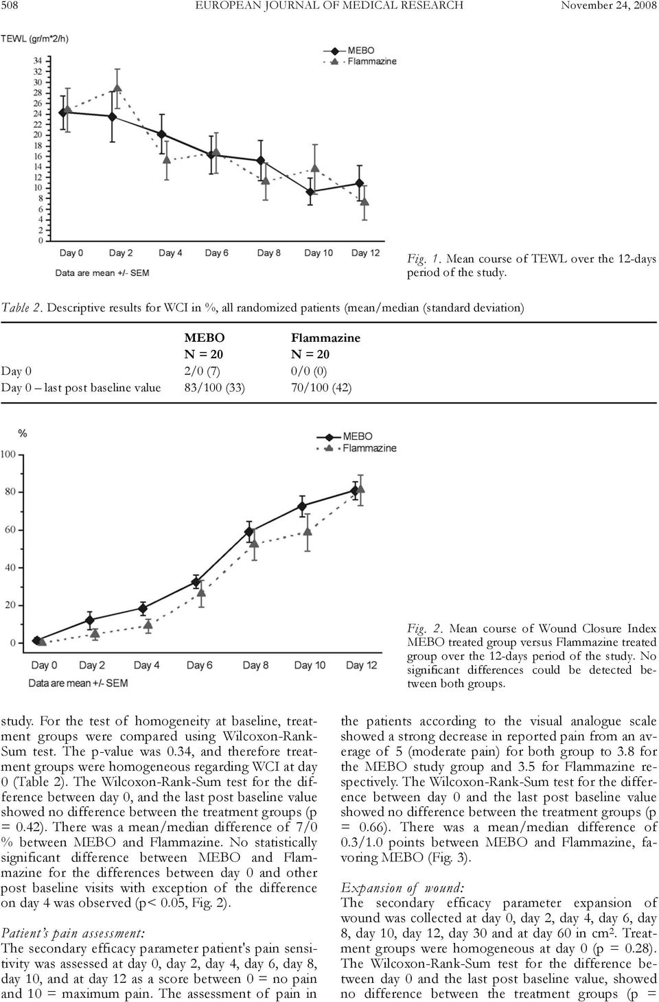 Fig. 1. Mean course of TEWL over the 12-days period of the study. Fig. 2. Mean course of Wound Closure Index MEBO treated group versus Flammazine treated group over the 12-days period of the study.