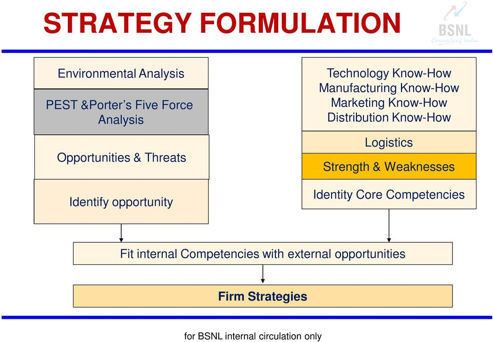 swot analysis of bsnl Full form of swot analysis is  a) strengths, weakness, opportunities and threats  22 in bsnl owned sales setup which is not correct about cses a) cses are supposed to be single window  b) cses are open from 8 am to 8 pm c) cash transaction are done till closing hour  model paper: 1.