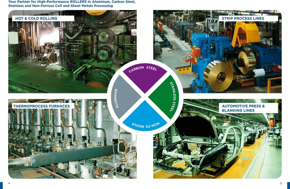 ROLLING STRIP PROCESS LINES CARBON STEEL THERMOPROCESS FURNACES