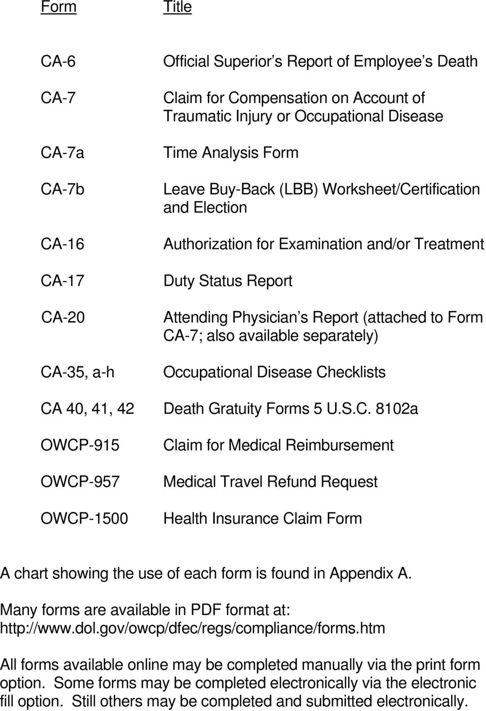 Report (attached to Form CA-7; also available separately) Occupational Disease Checklists Death Gratuity Forms 5 U.S.C. 8102a Claim for Medical Reimbursement Medical Travel Refund Request Health Insurance Claim Form A chart showing the use of each form is found in Appendix A.