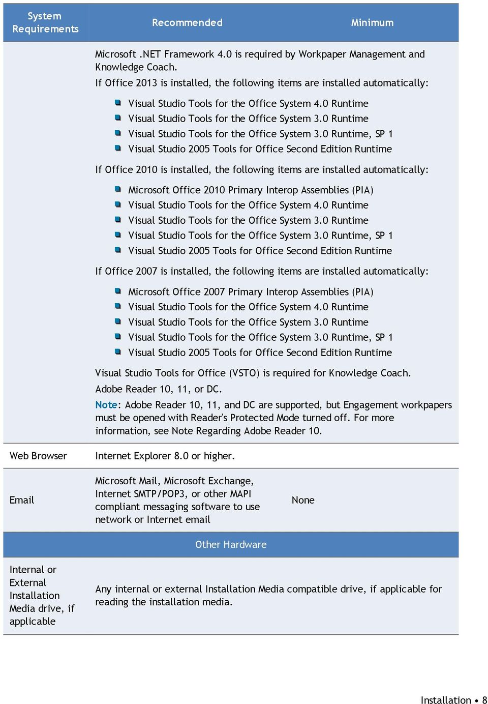 0 Runtime Visual Studio Tools for the Office System 3.