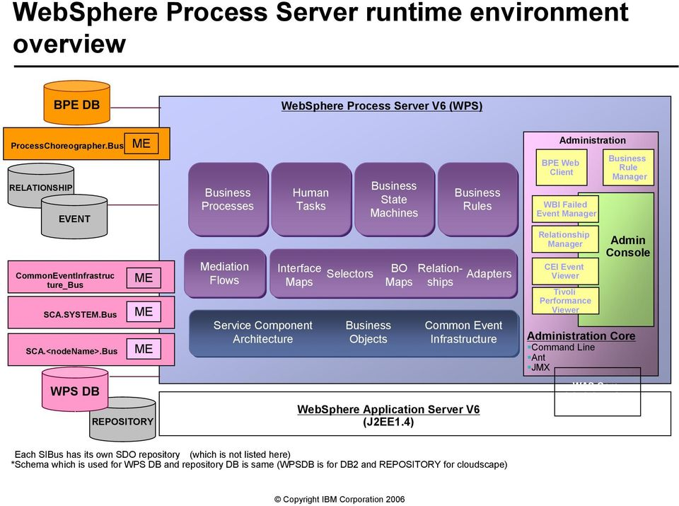 Business Rules Common Event Infrastructure WebSphere Application Server V6 (J2EE1.