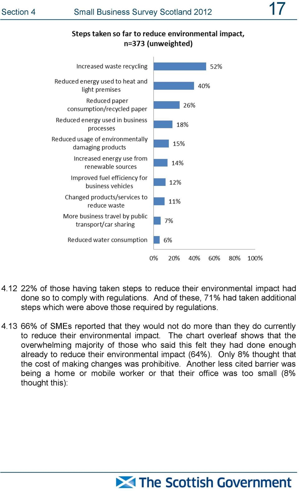 13 66% of SMEs reported that they would not do more than they do currently to reduce their environmental impact.