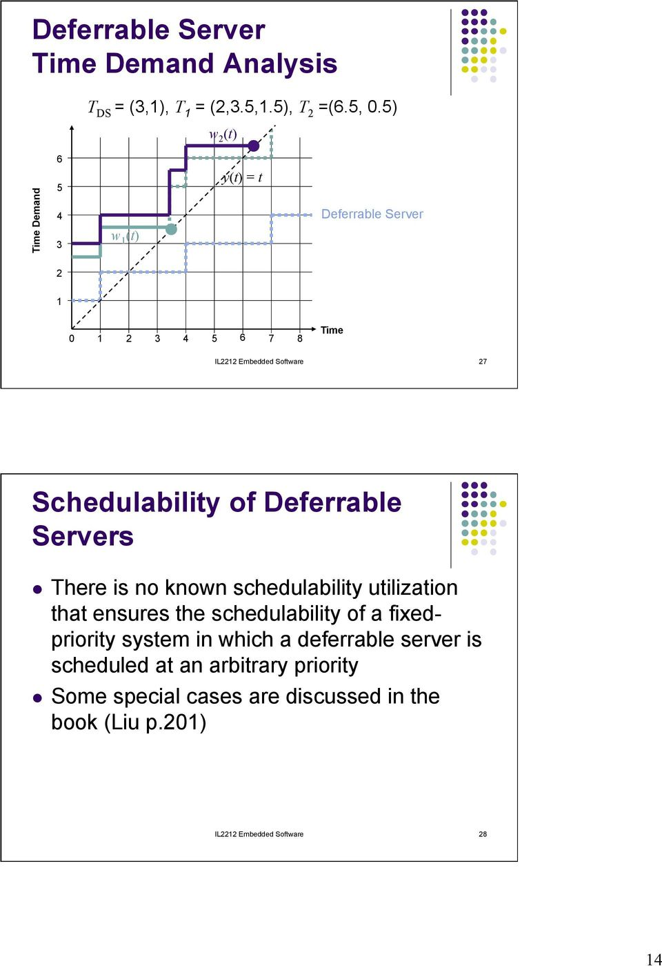 Schedulability of Deferrable Servers l There is no known schedulability utilization that ensures the schedulability of a