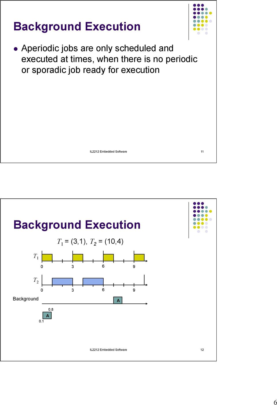 IL2212 Embedded Software 11 Background Execution T 1 = (3,1), T 2 =
