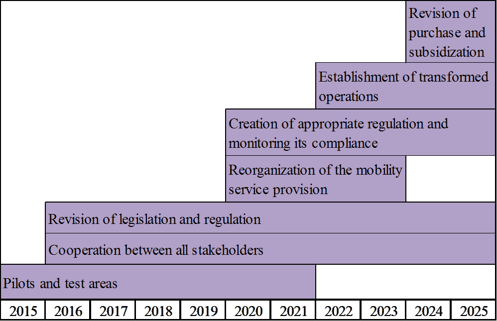 78 Figure 11 places these seven actions on a time scale from 2015 to 2025. The position of each action portrays the time when the action should begin.