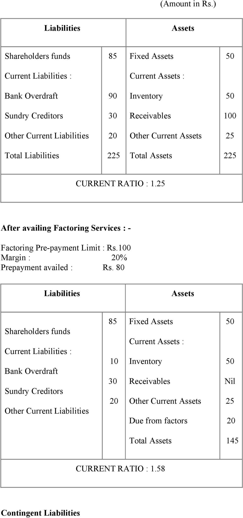 Liabilities Other Current Assets 25 Total Liabilities 225 Total Assets 225 CURRENT RATIO : 1.