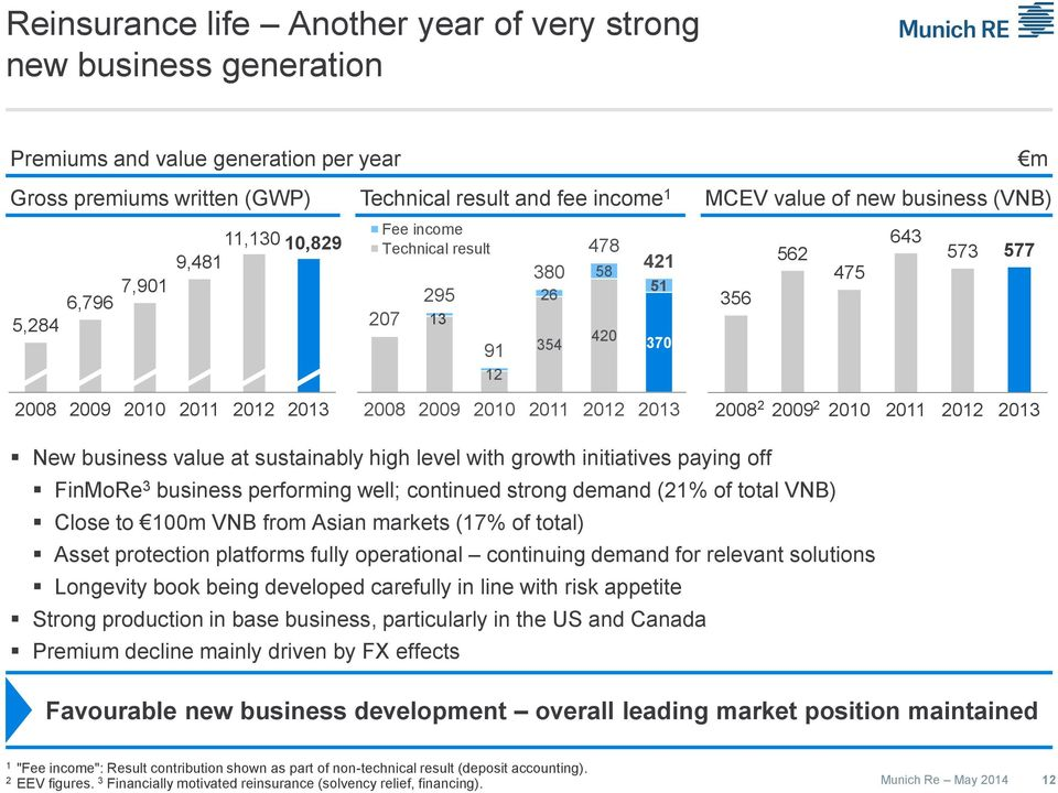 2009 200 20 202 203 New business value at sustainably high level with growth initiatives paying off FinMoRe 3 business performing well; continued strong demand (2 of total VNB) Close to 00m VNB from