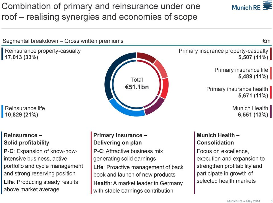 bn Primary insurance life 5,489 () Primary insurance health 5,67 () Reinsurance life 0,829 (2) Munich Health 6,55 (3) Reinsurance Solid profitability P-C: Expansion of know-howintensive business,