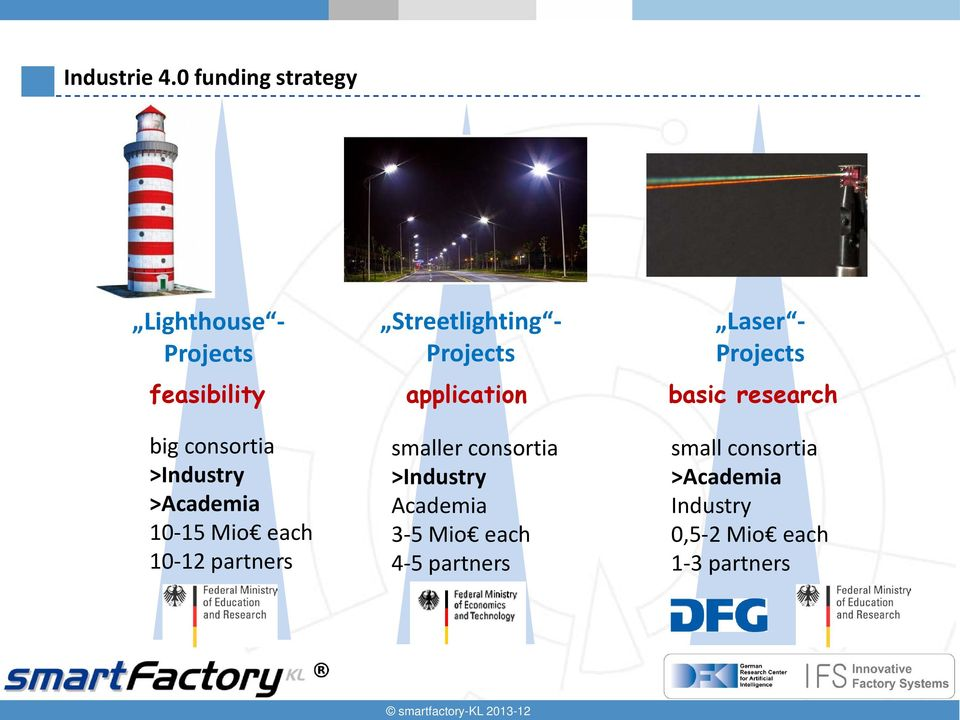 10-15 Mio each 10-12 partners Streetlighting - Projects application smaller consortia