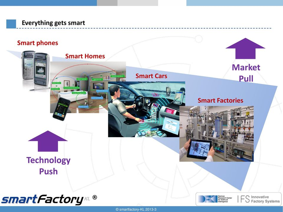 Market Pull Smart Factories